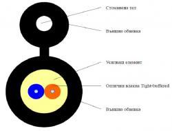 FTTH-optichen-kabel-2xG657-vlakna-Figura-8-s-noseshta-tel
